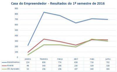 Gráfico com resultados da Casa do Empreendedor