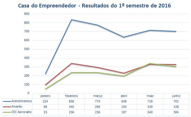 Casa do Empreendedor já atendeu quase 4.000 pessoas em Niterói