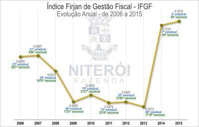 Evolução Anual do Índice de Gestão Fiscal de Niterói, de 2006 a 2015.