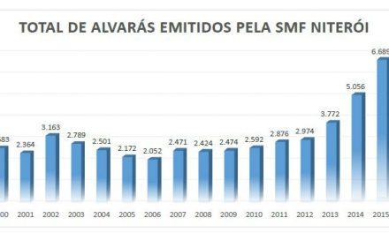 SMF emitiu mais de 27 mil alvarás nos últimos 7 anos