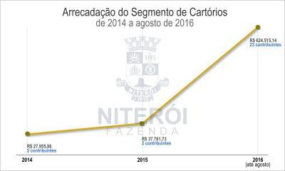 Arrecadação do segmento de cartórios aumenta.