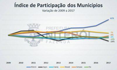 Comparativo da variação do IPM entre Municípios do Estado do Rio de Janeiro. Clique para ampliar.