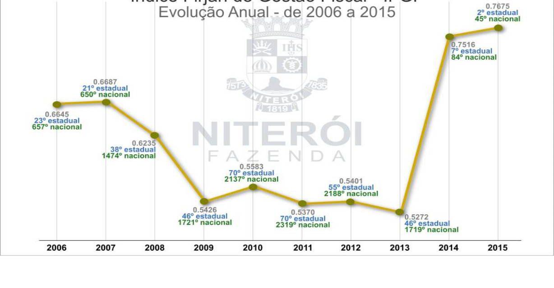 Niterói é a segunda cidade do RJ no Índice de Gestão Fiscal