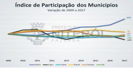 Repasse de ICMS para a cidade terá alta em 2017
