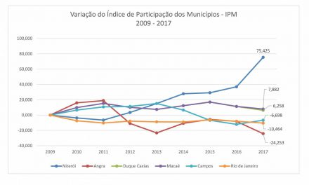 Repasse de ICMS a Niterói aumenta 24,7%
