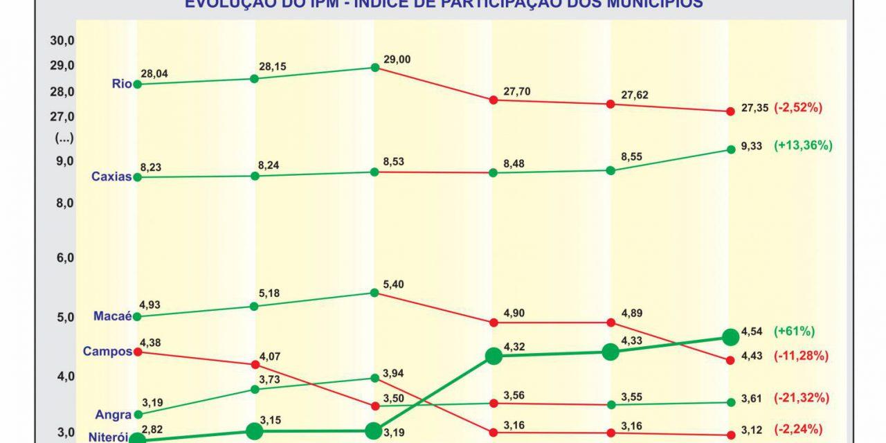 Niterói aumenta repasse de ICMS em meio à crise